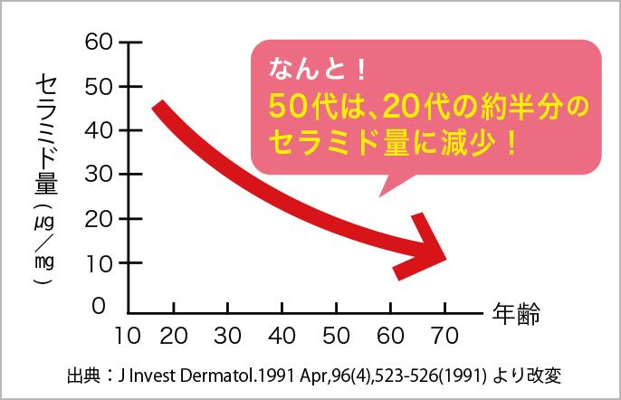なんと!50代は、20代の約半分のセラミド量に減少!